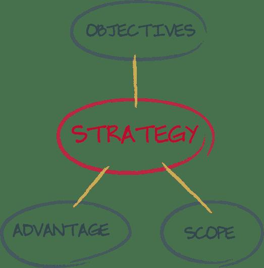 strategic execution alignment